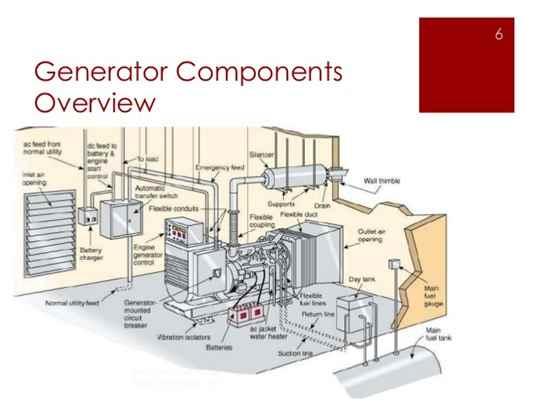 KomponenUtamaGenerator(Part 1)